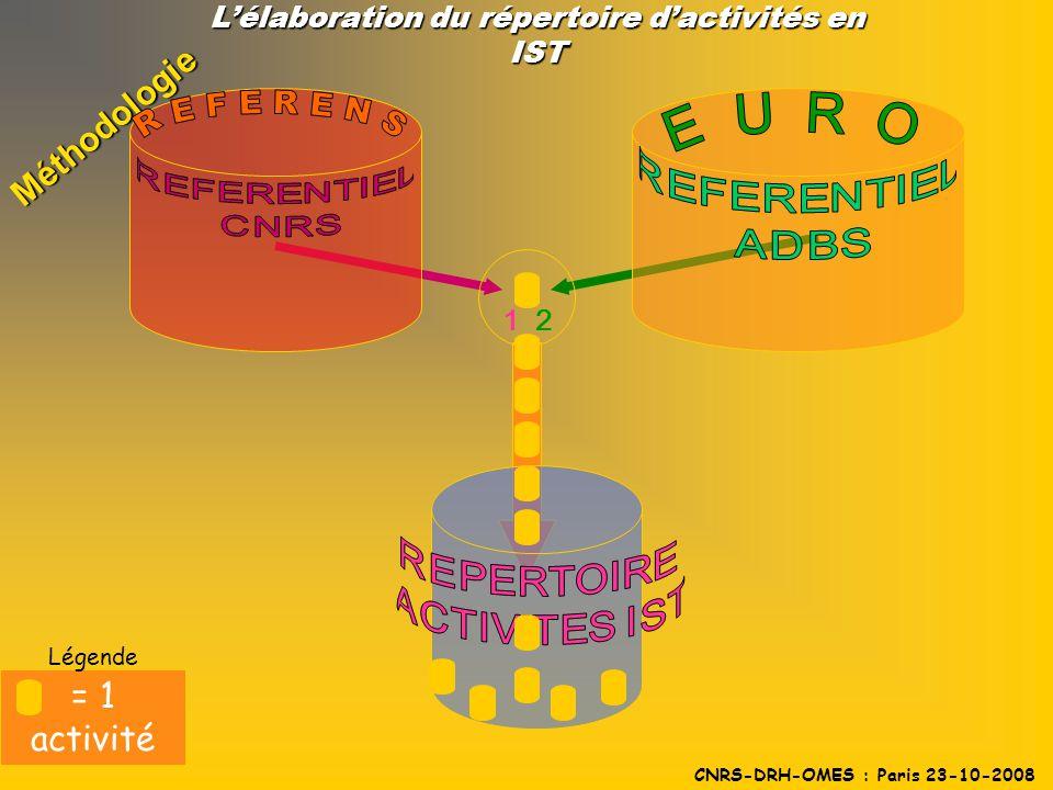 12 Méthodologie Lélaboration du répertoire dactivités en IST CNRS-DRH-OMES : Paris 23-10-2008 = 1 activité Légende