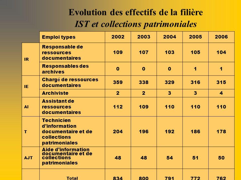 CNRS-DRH-OMES : PARIS 22-10-2008 Exemple de visualisation graphique