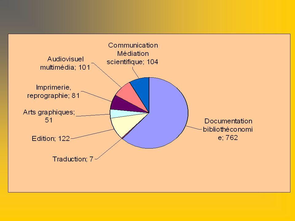 Caractérisation filière IST Libellé de lemploi typeEffectif Part des femmes Age moyen Responsable des ressources documentaires 8771%53.1 Responsable des archives 1100,0%46 Charg é de ressources documentaires 31581%49.5 Archiviste4100,0%50,3 Assistant de ressources documentaires 11083,6%46,7 Technicien d information documentaire et de collections patrimoniales 17886,5%47,6 Aide d information documentaire et de collections patrimoniales 5058%42,6 Données sources bilan social 2006