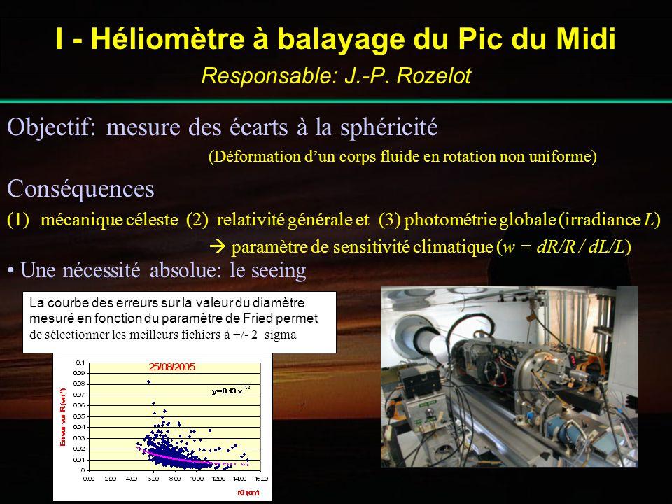 Publications Nombre de publications de rang A (referee): 51 entre 1990-2005 (3.4 publications / an ; coût: 6000 Euros / publication) Sites WEB Site web contenant lensemble des informations scientifiques et techniques de la LJR http://bass2000.bagn.obs-mip.fr/ljr/index.html CALAS http://bass2000.bagn.obs-mip.fr/Calas/projet_ang.html JOP178 http://bass2000.bagn.obs-mip.fr/jop178/index.html Visualisation temps réel webcam du site et transmission des observations en cours