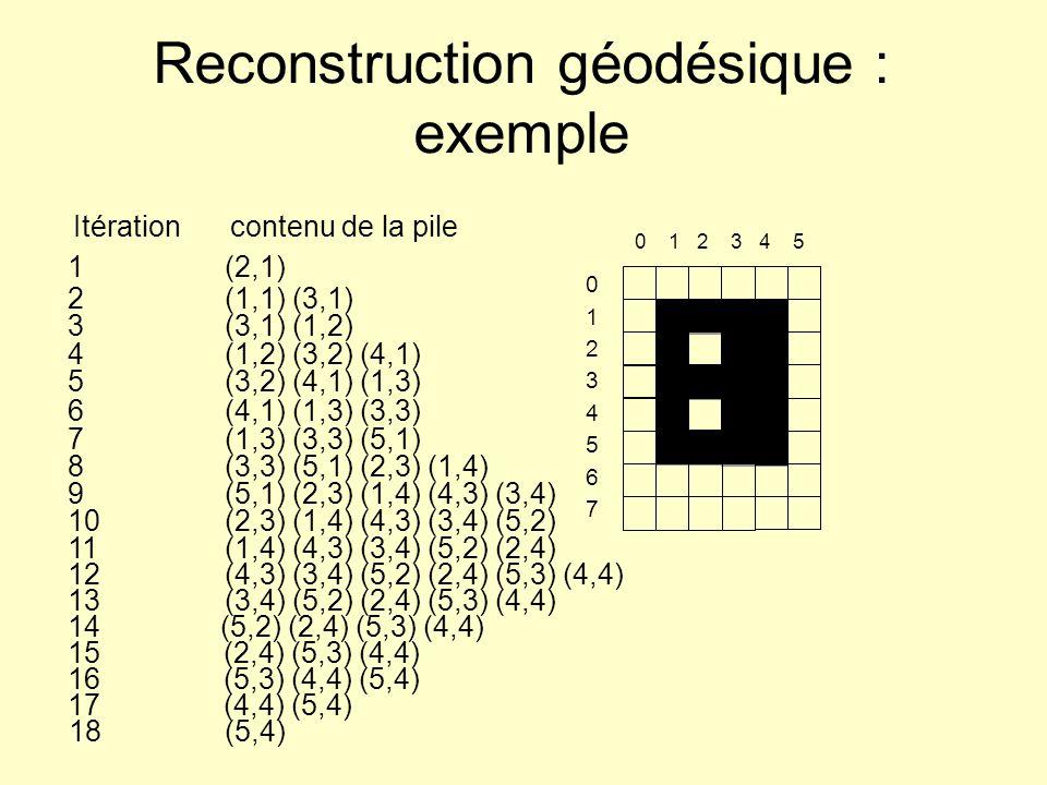 Reconstruction géodésique : exemple Itérationcontenu de la pile 1(2,1) 2(1,1) (3,1) 3(3,1) (1,2) 4(1,2) (3,2) (4,1) 5(3,2) (4,1) (1,3) 6(4,1) (1,3) (3