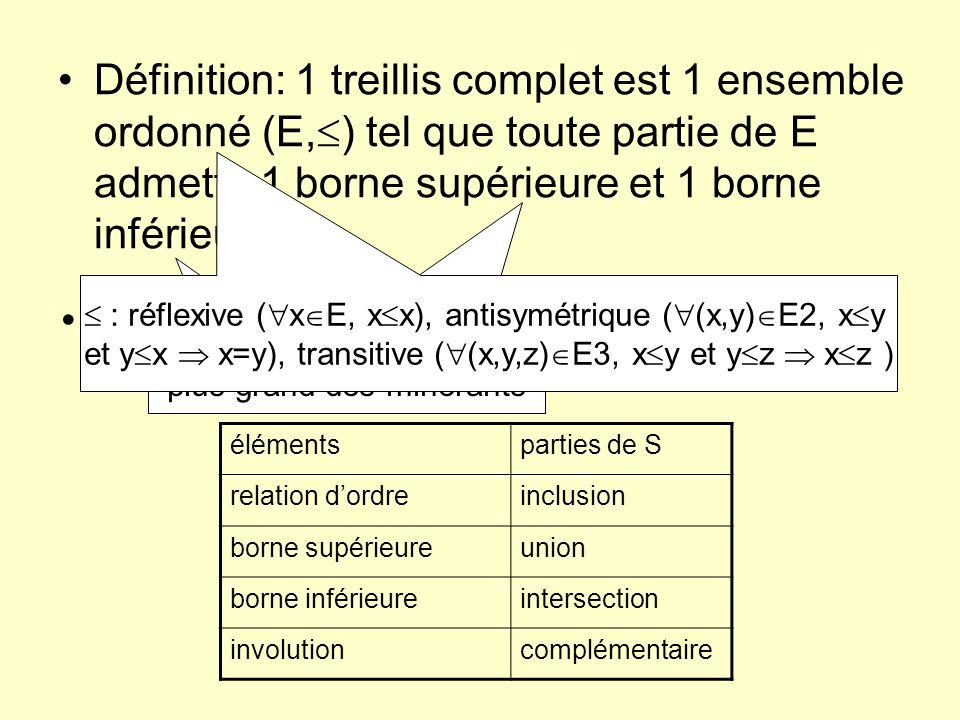 Définition: 1 treillis complet est 1 ensemble ordonné (E, ) tel que toute partie de E admette 1 borne supérieure et 1 borne inférieure Treillis de len