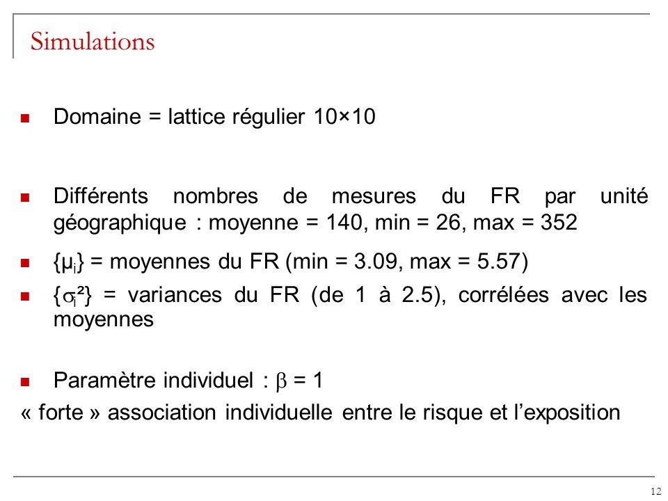 12 Simulations Domaine = lattice régulier 10×10 Différents nombres de mesures du FR par unité géographique : moyenne = 140, min = 26, max = 352 {µ i }