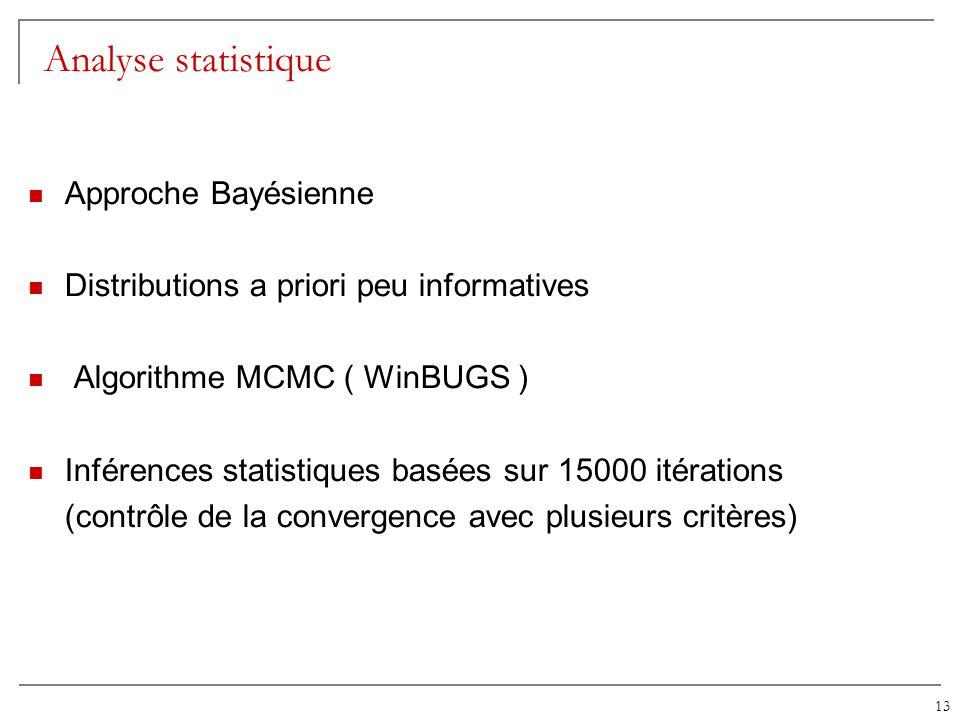 13 Analyse statistique Approche Bayésienne Distributions a priori peu informatives Algorithme MCMC ( WinBUGS ) Inférences statistiques basées sur 1500