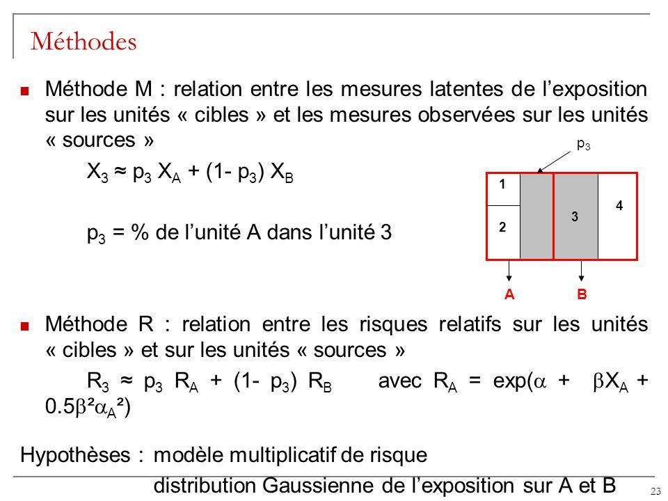 23 Méthodes Méthode M : relation entre les mesures latentes de lexposition sur les unités « cibles » et les mesures observées sur les unités « sources