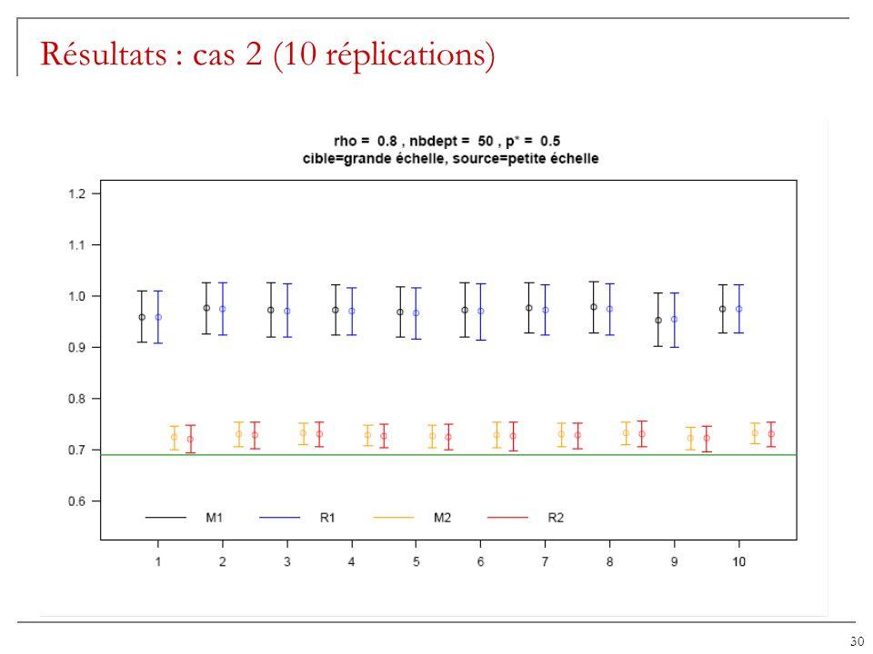 30 Résultats : cas 2 (10 réplications)