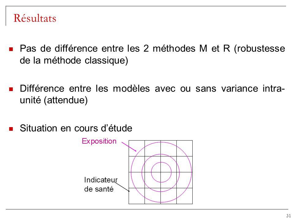 31 Résultats Pas de différence entre les 2 méthodes M et R (robustesse de la méthode classique) Différence entre les modèles avec ou sans variance int