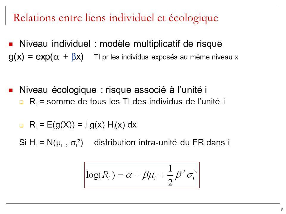 8 Relations entre liens individuel et écologique Niveau individuel : modèle multiplicatif de risque g(x) = exp( + x) TI pr les individus exposés au mê