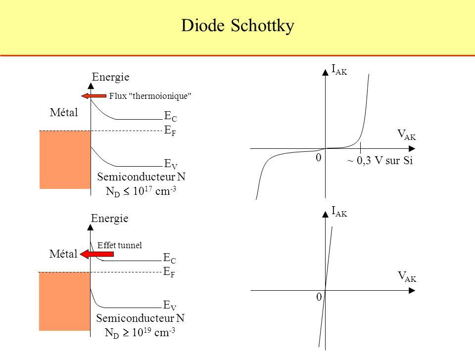 Diode Schottky EFEF Métal Semiconducteur N N D 10 17 cm -3 Energie ECEC EVEV 0 I AK V AK ~ 0,3 V sur Si Energie EFEF Métal Semiconducteur N N D 10 19 cm -3 ECEC EVEV Flux thermoionique 0 I AK V AK Effet tunnel