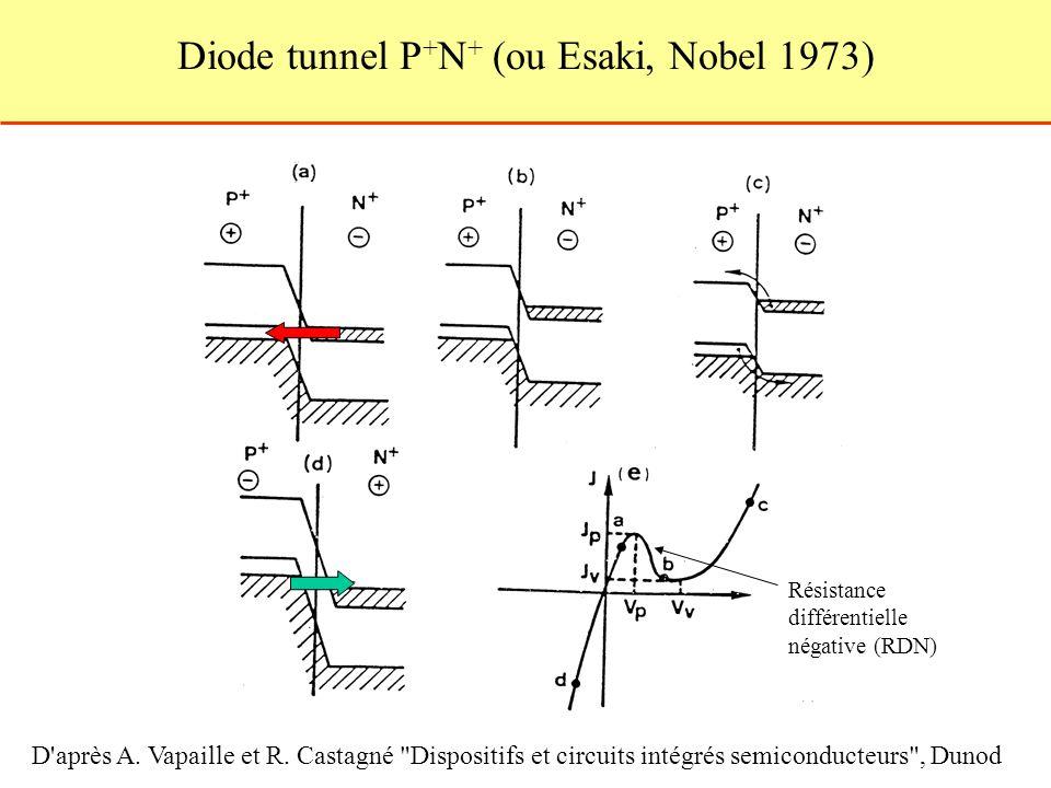 Diode tunnel P + N + (ou Esaki, Nobel 1973) D'après A. Vapaille et R. Castagné