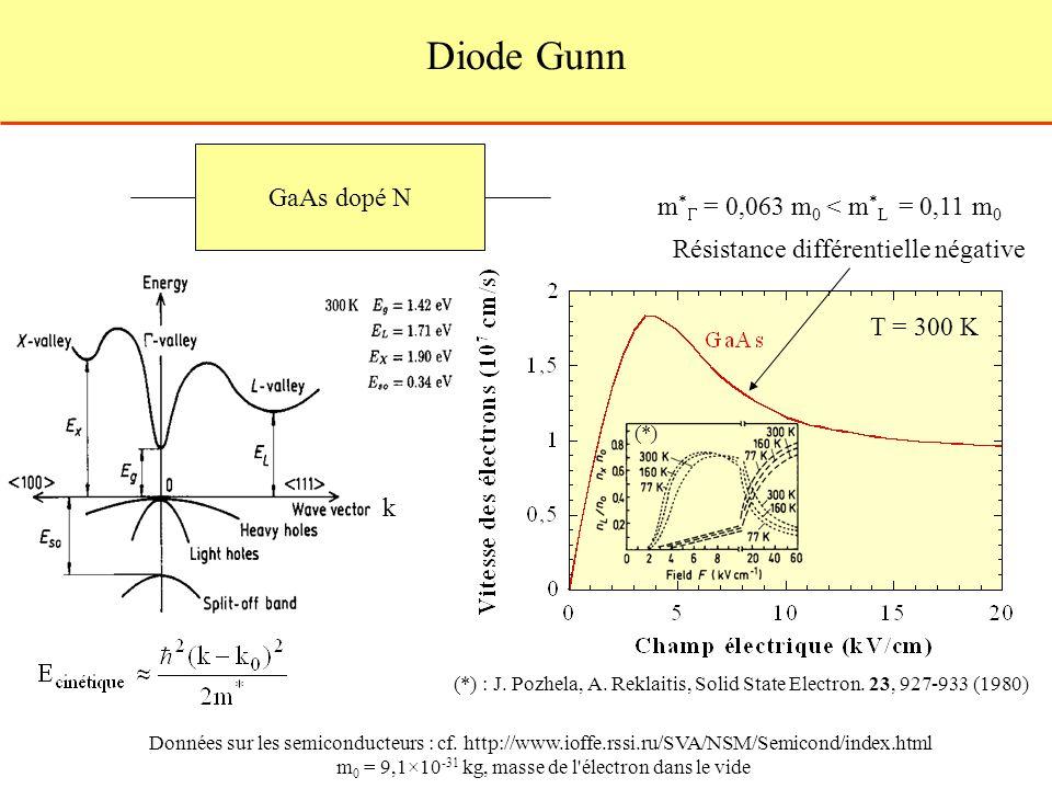 Diode Gunn GaAs dopé N k m * = 0,063 m 0 < m * L = 0,11 m 0 Résistance différentielle négative T = 300 K (*) : J. Pozhela, A. Reklaitis, Solid State E