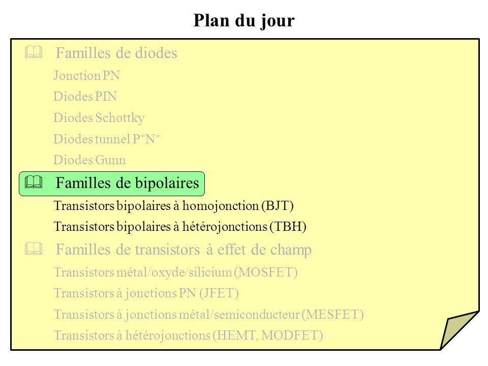Familles de bipolaires Transistors bipolaires à homojonction (BJT) Plan du jour Familles de transistors à effet de champ Transistors bipolaires à hétérojonctions (TBH) Transistors métal/oxyde/silicium (MOSFET) Transistors à jonctions PN (JFET) Familles de diodes Transistors à jonctions métal/semiconducteur (MESFET) Transistors à hétérojonctions (HEMT, MODFET) Jonction PN Diodes PIN Diodes Schottky Diodes tunnel P + N + Diodes Gunn
