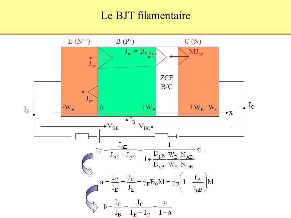 V BE V BC E (N ++ )B (P + )C (N) J ne J pe J nc = B 0 J ne MJ nc IEIE IBIB ICIC ZCE B/C 0 -W E +W B +W B +W C x Le BJT filamentaire