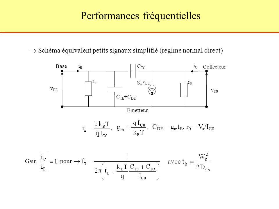 Schéma équivalent petits signaux simplifié (régime normal direct) C TE +C DE v BE v CE iBiB iCiC g m v BE r0r0 Base Emetteur Collecteur C TC Performances fréquentielles r C DE = g m t B, r 0 = V a /I C0 Gain pour