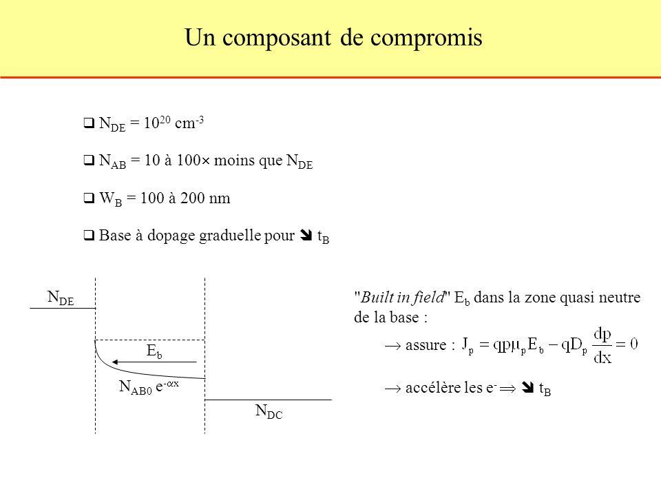 Un composant de compromis N DE = 10 20 cm -3 N AB = 10 à 100 moins que N DE W B = 100 à 200 nm Base à dopage graduelle pour t B N DE N AB0 e - x N DC EbEb Built in field E b dans la zone quasi neutre de la base : assure : accélère les e - t B