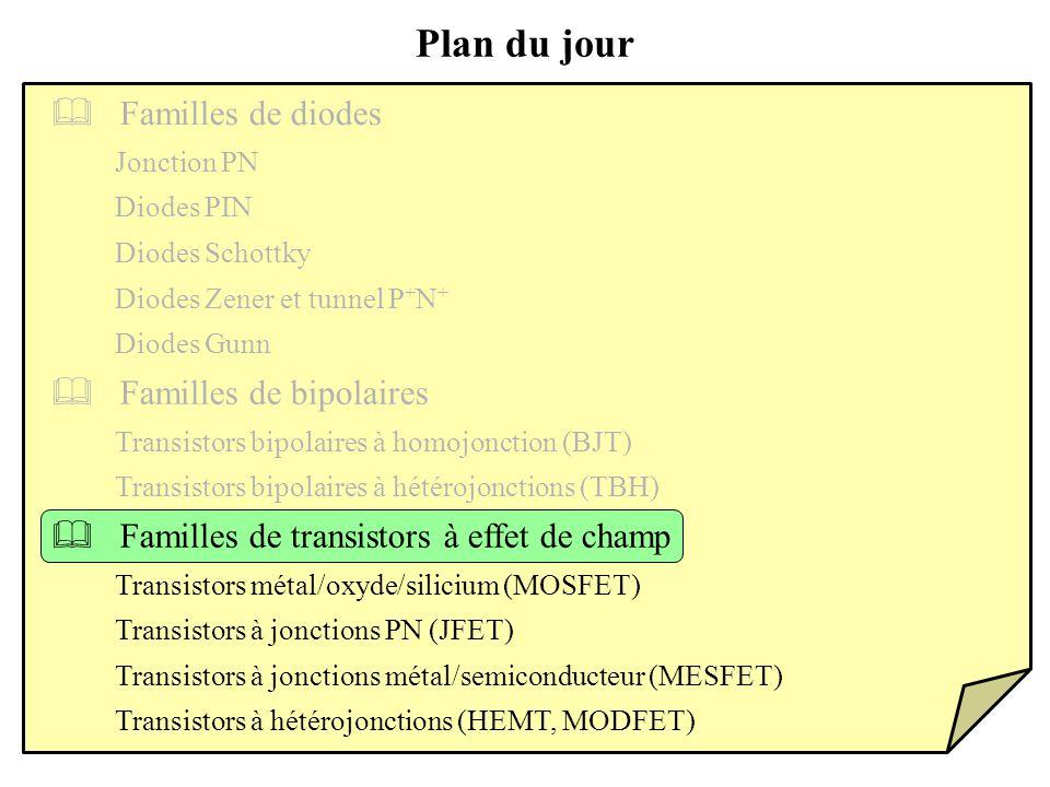 Familles de bipolaires Transistors bipolaires à homojonction (BJT) Plan du jour Familles de transistors à effet de champ Transistors bipolaires à hétérojonctions (TBH) Transistors métal/oxyde/silicium (MOSFET) Transistors à jonctions PN (JFET) Familles de diodes Transistors à jonctions métal/semiconducteur (MESFET) Transistors à hétérojonctions (HEMT, MODFET) Jonction PN Diodes PIN Diodes Schottky Diodes Zener et tunnel P + N + Diodes Gunn