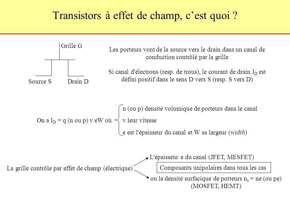 Transistors à effet de champ, cest quoi ? Source SDrain D Grille G Les porteurs vont de la source vers le drain dans un canal de conduction contrôlé p