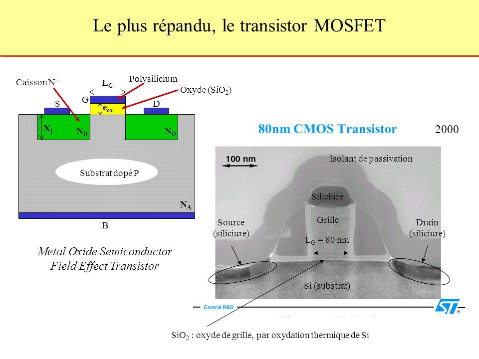Le plus répandu, le transistor MOSFET 2000 Si (substrat) Source (siliciure) Grille Drain (siliciure) Siliciure Isolant de passivation SiO 2 : oxyde de grille, par oxydation thermique de Si L G = 80 nm S G NDND NANA D B NDND XjXj e ox LGLG Metal Oxide Semiconductor Field Effect Transistor Substrat dopé P Caisson N + Polysilicium Oxyde (SiO 2 )