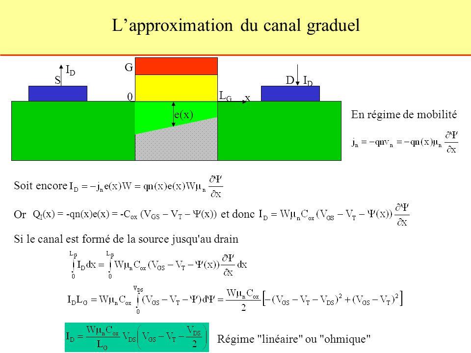 Lapproximation du canal graduel S G D 0 e(x) En régime de mobilité Soit encore Q I (x) = qn(x)e(x) = -C ox (V GS – V T – (x)) Or et donc x LGLG Si le