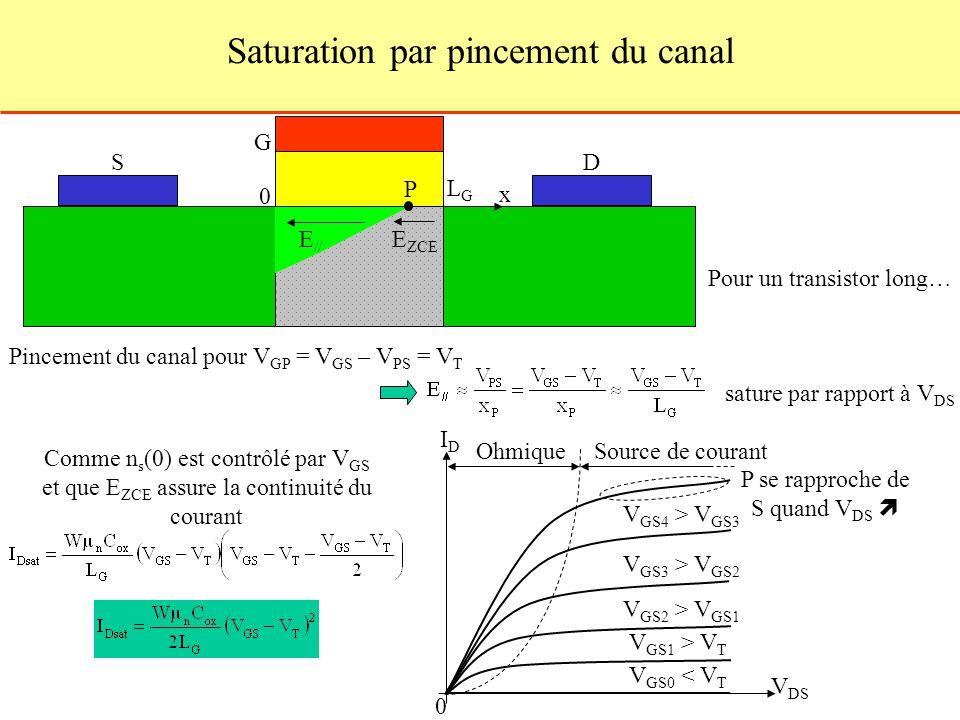 Saturation par pincement du canal S G D LGLG 0 x P E ZCE E // Pincement du canal pour V GP = V GS – V PS = V T sature par rapport à V DS Pour un transistor long… Comme n s (0) est contrôlé par V GS et que E ZCE assure la continuité du courant V GS0 < V T IDID V DS 0 V GS1 > V T V GS2 > V GS1 V GS3 > V GS2 V GS4 > V GS3 OhmiqueSource de courant P se rapproche de S quand V DS
