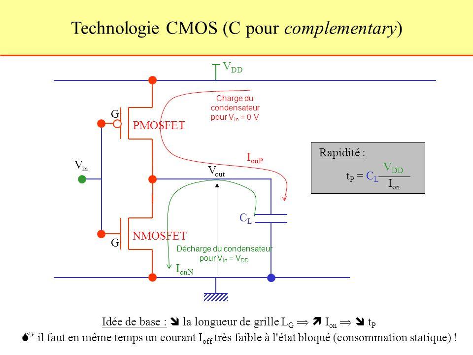 Technologie CMOS (C pour complementary) V DD CLCL t P = C L V DD I on Rapidité : Idée de base : la longueur de grille L G I on t P il faut en même temps un courant I off très faible à l état bloqué (consommation statique) .