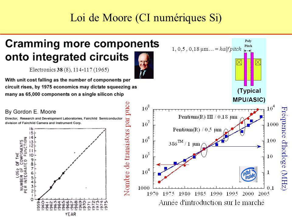 Loi de Moore (CI numériques Si) Electronics 38 (8), 114 117 (1965) 1, 0,5, 0,18 µm… = half pitch