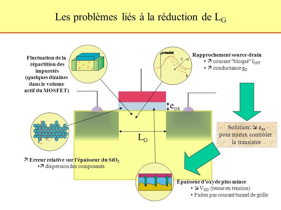LGLG e ox Rapprochement source-drain courant bloqué I OFF conductance g D Phénomènes de quantification Fluctuation de la répartition des impuretés (quelques dizaines dans le volume actif du MOSFET) Solution: e ox pour mieux contrôler le transistor Épaisseur doxyde plus mince V DD (tenue en tension) Fuites par courant tunnel de grille Erreur relative sur lépaisseur du SiO 2 dispersion des composants Les problèmes liés à la réduction de L G