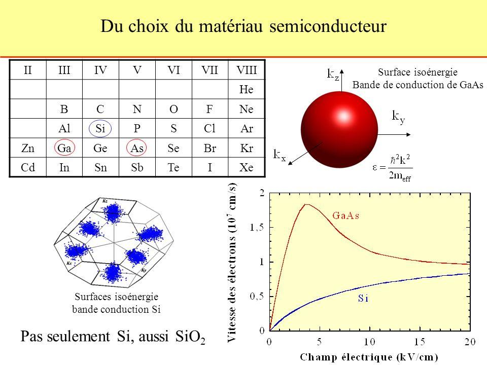 Du choix du matériau semiconducteur IIIIIIVVVIVIIVIII He BCNOFNe AlSiPSClAr ZnGaGeAsSeBrKr CdInSnSbTeIXe Pas seulement Si, aussi SiO 2 Surfaces isoénergie bande conduction Si Surface isoénergie Bande de conduction de GaAs