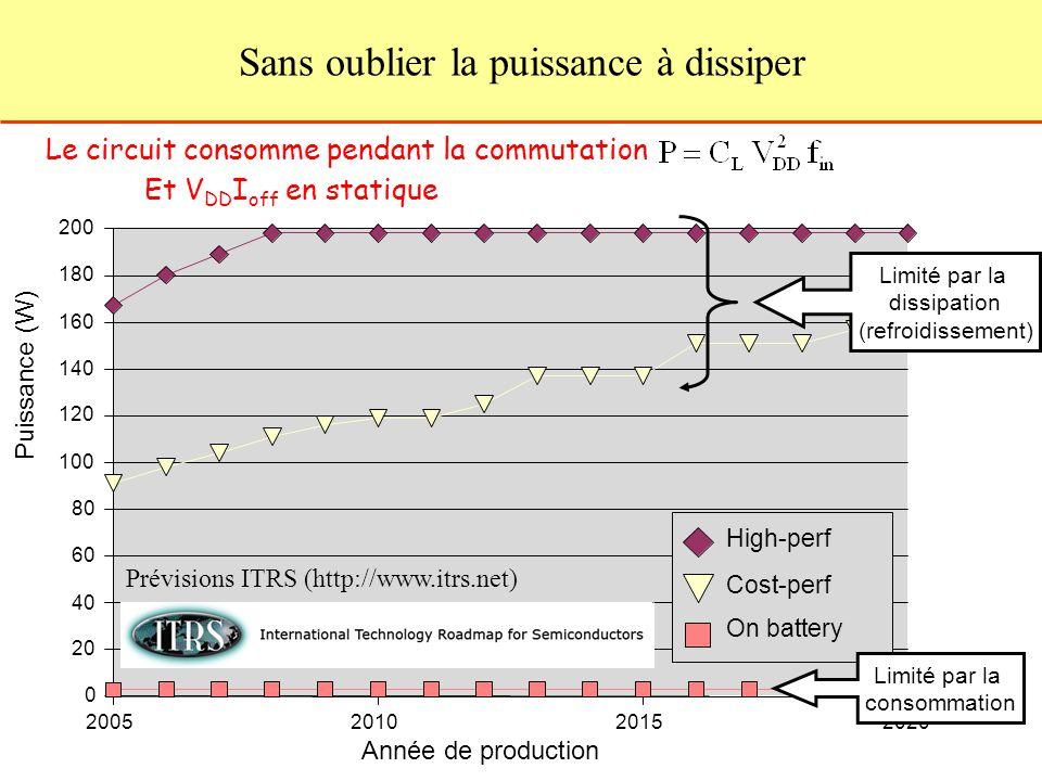Sans oublier la puissance à dissiper Le circuit consomme pendant la commutation Limité par la dissipation (refroidissement) Limité par la consommation