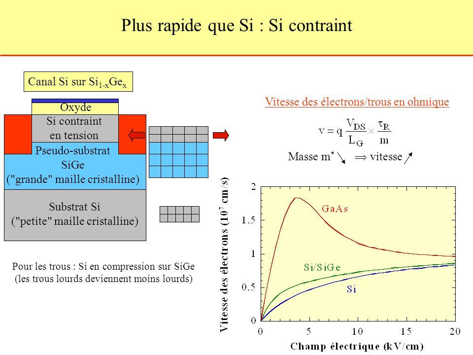 Plus rapide que Si : Si contraint Si contraint en tension Pseudo-substrat SiGe (