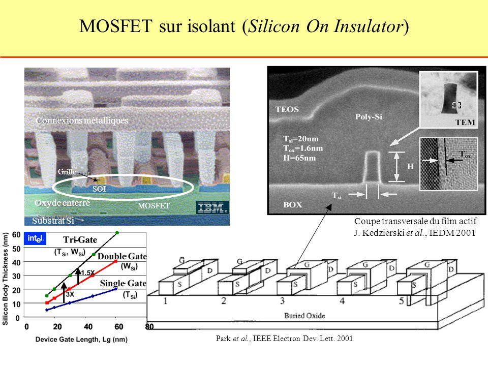 MOSFET sur isolant (Silicon On Insulator) MOSFET Connexions métalliques Oxyde enterré Substrat Si Grille SOI Coupe transversale du film actif J. Kedzi