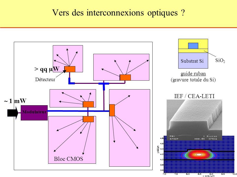 Vers des interconnexions optiques ? Bloc CMOS Détecteur 1 mW Modulateur > qq µW Substrat Si SiO 2 guide ruban (gravure totale du Si) IEF / CEA-LETI