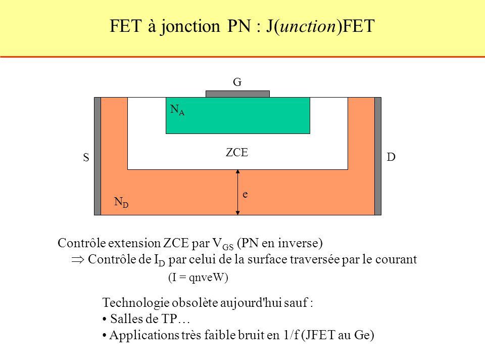 FET à jonction PN : J(unction)FET S D G NDND NANA ZCE Technologie obsolète aujourd hui sauf : Salles de TP… Applications très faible bruit en 1/f (JFET au Ge) Contrôle extension ZCE par V GS (PN en inverse) Contrôle de I D par celui de la surface traversée par le courant (I = qnveW) e