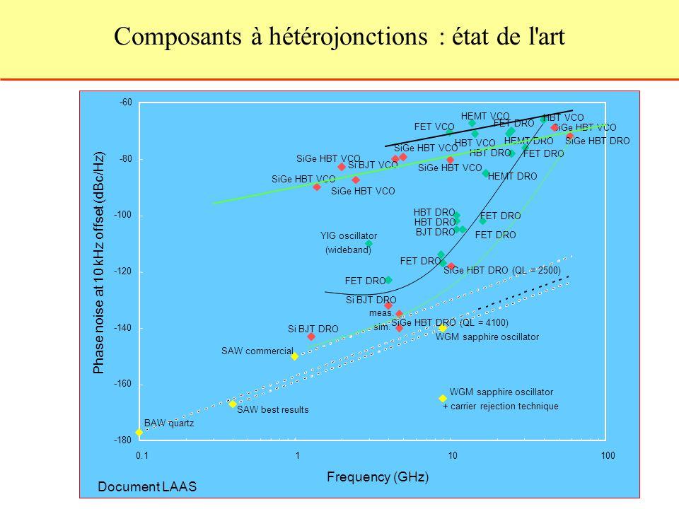 Document LAAS Composants à hétérojonctions : état de l'art