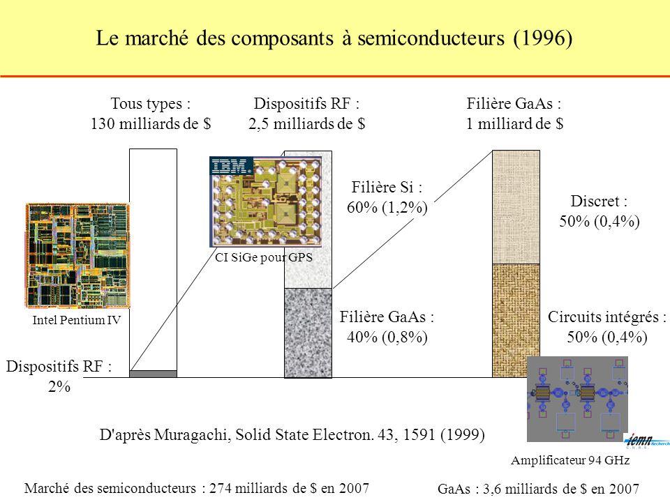 Le marché des composants à semiconducteurs (1996) Tous types : 130 milliards de $ Dispositifs RF : 2% D après Muragachi, Solid State Electron.
