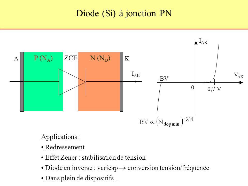 Diode (Si) à jonction PN Applications : Redressement Effet Zener : stabilisation de tension Diode en inverse : varicap conversion tension/fréquence Dans plein de dispositifs… ZCEP (N A )N (N D ) I AK KA 0 V AK 0,7 V -BV