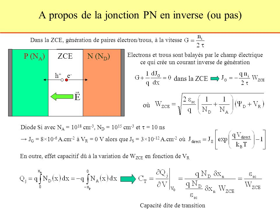 A propos de la jonction PN en inverse (ou pas) Dans la ZCE, génération de paires électron/trous, à la vitesse ZCEP (N A )N (N D ) Electrons et trous sont balayés par le champ électrique ce qui crée un courant inverse de génération dans la ZCE où h+h+ e-e- En outre, effet capacitif dû à la variation de W ZCE en fonction de V R Capacité dite de transition Diode Si avec N A = 10 18 cm -3, N D = 10 15 cm -3 et = 10 ns J G = 8×10 -6 A.cm -2 à V R = 0 V alors que J S = 3×10 -12 A.cm -2 où