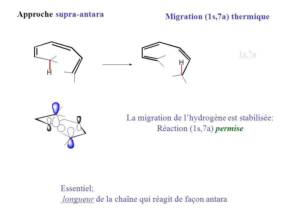 Approche supra-antara Migration (1s,7a) thermique La migration de lhydrogène est stabilisée: Réaction (1s,7a) permise Essentiel; longueur de la chaîne