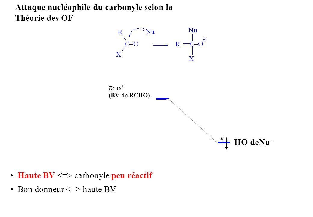 Attaque nucléophile du carbonyle selon la Théorie des OF CO * (BV de RCHO) Haute BV carbonyle peu réactif Bon donneur haute BV HO deNu –