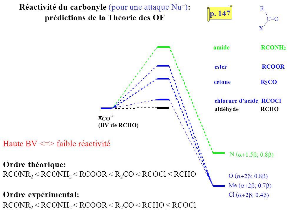 Réactivité du carbonyle (pour une attaque Nu – ): prédictions de la Théorie des OF O ( Me ( Cl ( N ( aldéhyde RCHO chlorure d acide RCOCl cétone R 2 CO ester RCOOR amide RCONH 2 CO * (BV de RCHO) Haute BV faible réactivité Ordre théorique: RCONR 2 < RCONH 2 < RCOOR < R 2 CO < RCOCl RCHO Ordre expérimental: RCONR 2 < RCONH 2 < RCOOR < R 2 CO < RCHO RCOCl p.
