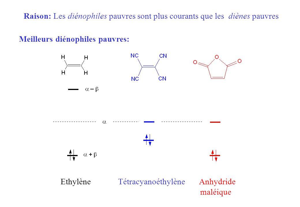 Raison: Les diénophiles pauvres sont plus courants que les diènes pauvres Meilleurs diénophiles pauvres: Ethylène Tétracyanoéthylène Anhydride maléiqu