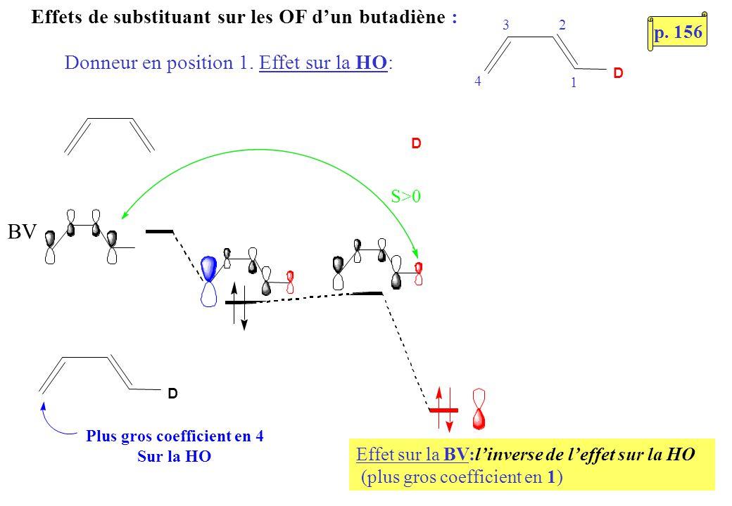 Effets de substituant sur les OF dun butadiène : Donneur en position 1. Effet sur la HO: D BV D Plus gros coefficient en 4 Sur la HO D S>0 Effet sur l