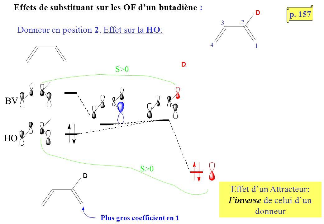 Effets de substituant sur les OF dun butadiène : Donneur en position 2. Effet sur la HO: D BV HO D Plus gros coefficient en 1 D S>0 Effet dun Attracte