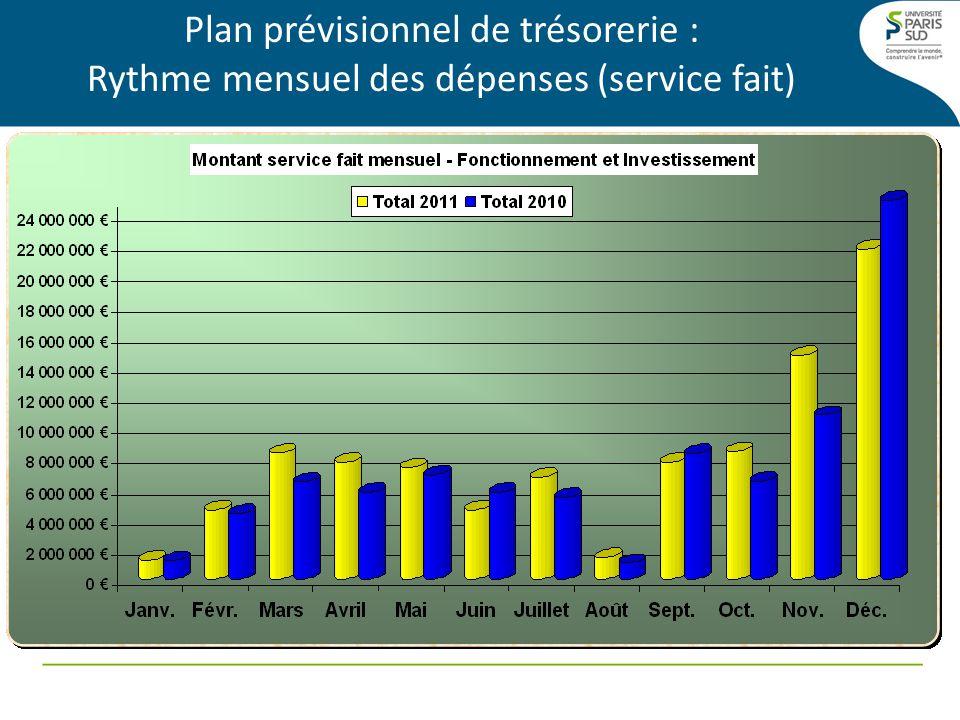 Plan prévisionnel de trésorerie : Rythme mensuel par UB des dépenses (Service fait 2011) UBJanv.Févr.MarsAvrilMaiJuinJuilletAoûtSept.Oct.Nov.Déc.