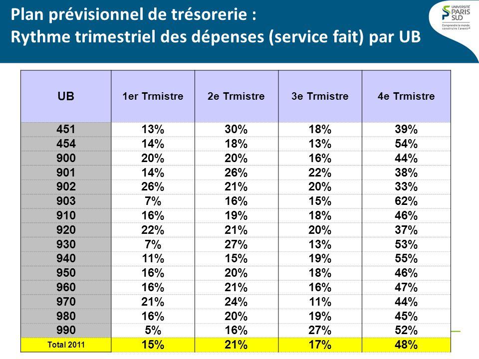 Plan prévisionnel de trésorerie : Rythme trimestriel des dépenses (service fait) par UB UB 1er Trmistre2e Trmistre3e Trmistre4e Trmistre 45113%30%18%39% 45414%18%13%54% 90020% 16%44% 90114%26%22%38% 90226%21%20%33% 9037%16%15%62% 91016%19%18%46% 92022%21%20%37% 9307%27%13%53% 94011%15%19%55% 95016%20%18%46% 96016%21%16%47% 97021%24%11%44% 98016%20%19%45% 9905%16%27%52% Total 2011 15%21%17%48%