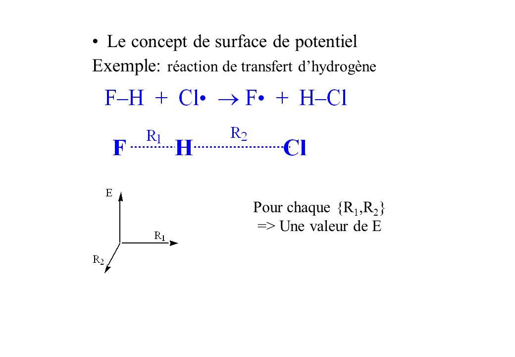 Le concept de surface de potentiel Exemple: réaction de transfert dhydrogène Pour chaque {R 1,R 2 } => Une valeur de E