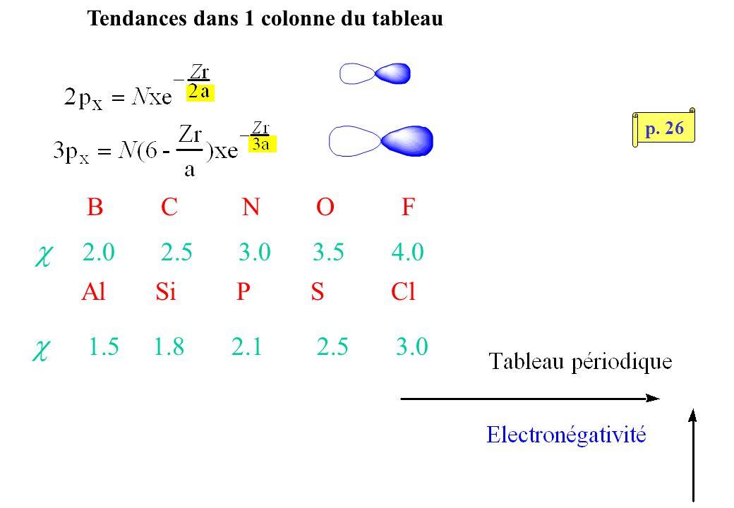 Tendances dans 1 colonne du tableau B C N O F 2.0 2.53.0 3.5 4.0 Al Si P S Cl 1.5 1.8 2.1 2.5 3.0 p.