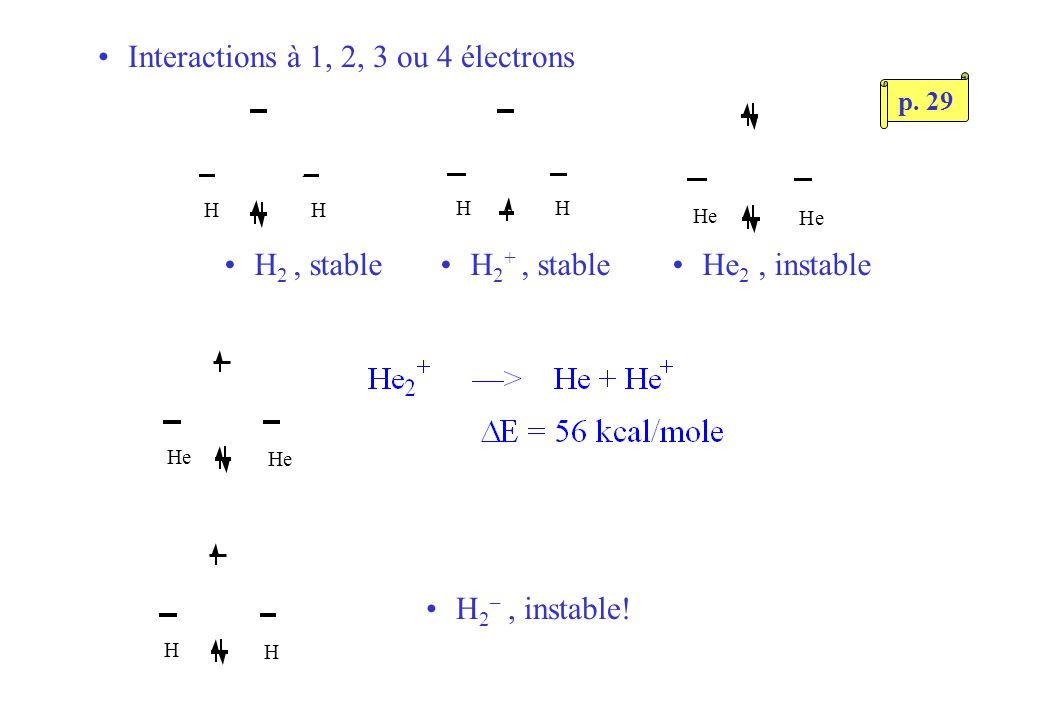 Interactions à 1, 2, 3 ou 4 électrons HH HH He He He He H H H 2 –, instable.