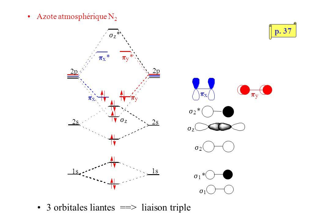 Azote atmosphérique N 2 1s 2s 2s 2p z * y * x * 1 1 * 2 * 2 z x y 3 orbitales liantes ==> liaison triple x y z p.