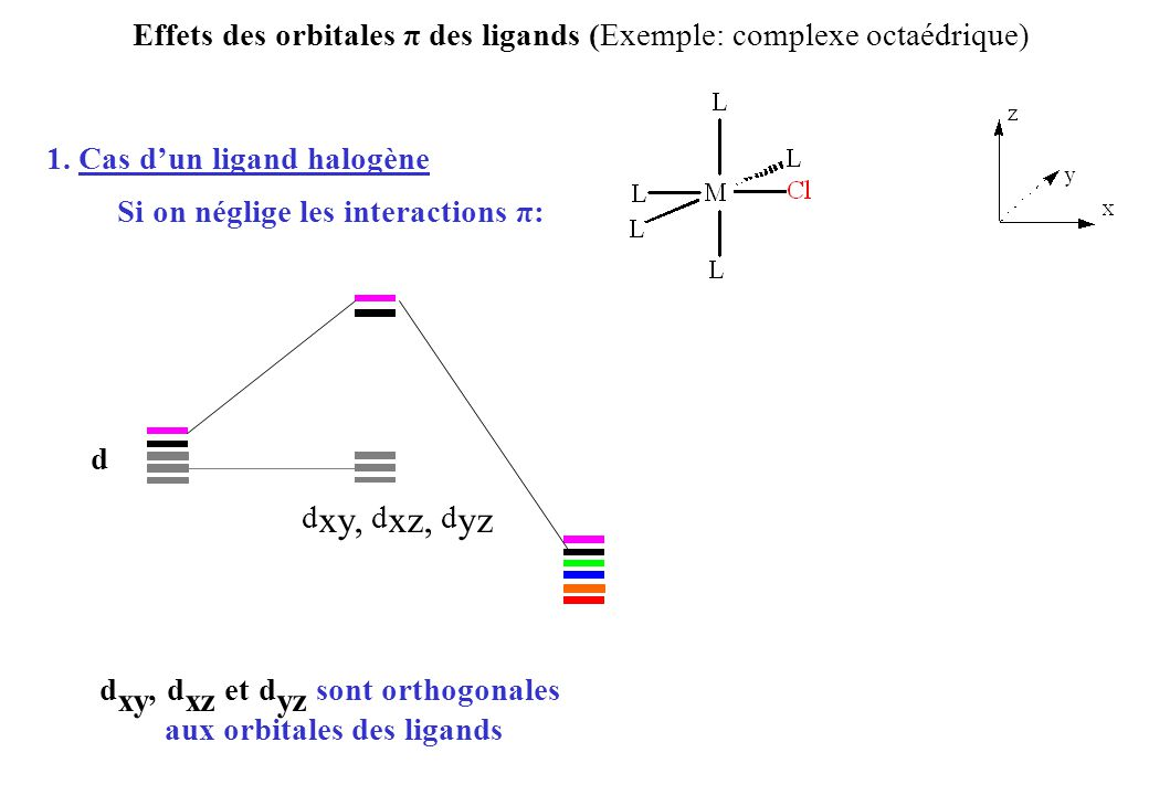 Effets des orbitales π des ligands (Exemple: complexe octaédrique) 1.